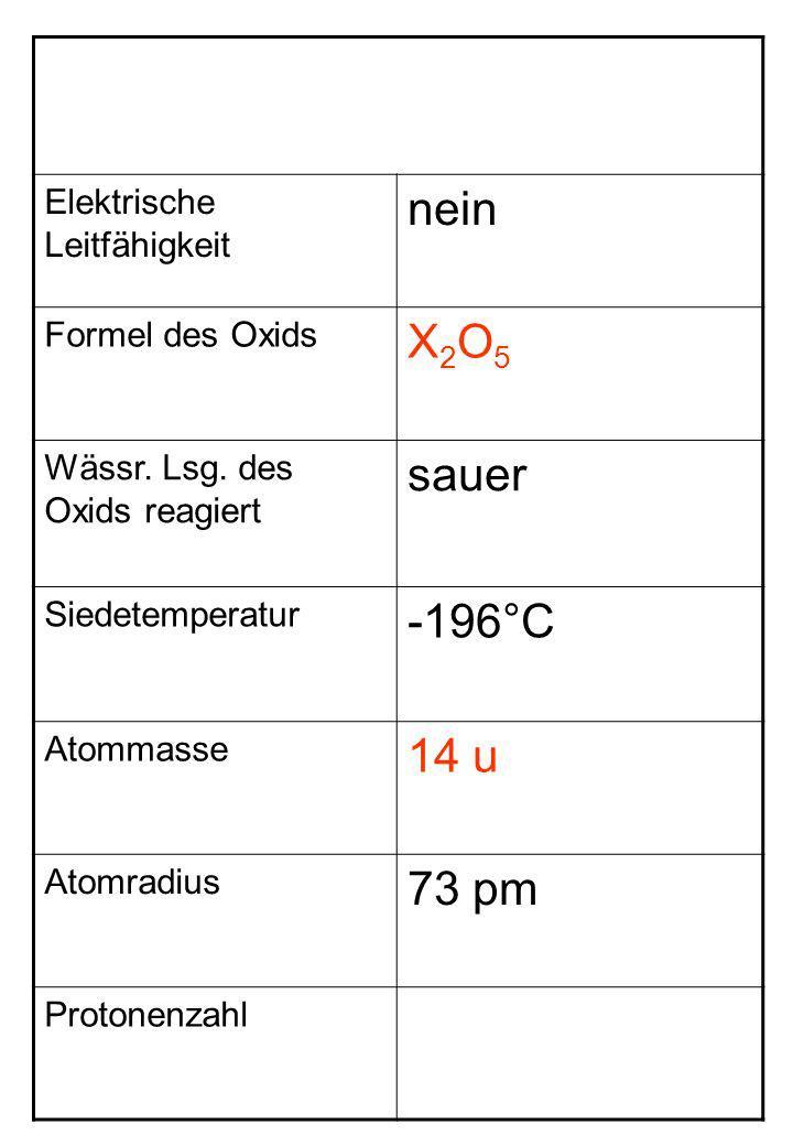 Elektrische Leitfähigkeit nein Formel des Oxids X2O5X2O5 Wässr. Lsg. des Oxids reagiert sauer Siedetemperatur -196°C Atommasse 14 u Atomradius 73 pm P