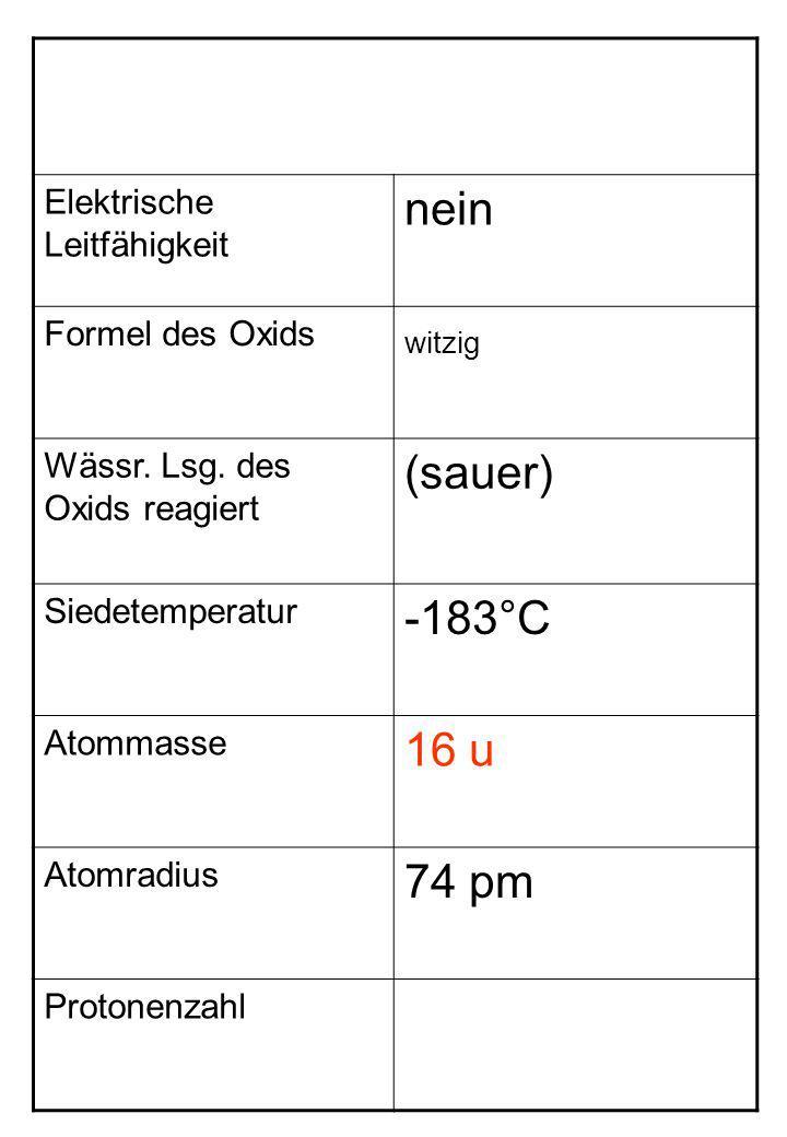 Elektrische Leitfähigkeit nein Formel des Oxids witzig Wässr. Lsg. des Oxids reagiert (sauer) Siedetemperatur -183°C Atommasse 16 u Atomradius 74 pm P
