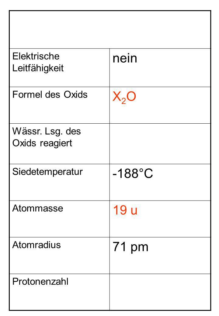 Elektrische Leitfähigkeit nein Formel des Oxids X2OX2O Wässr. Lsg. des Oxids reagiert Siedetemperatur -188°C Atommasse 19 u Atomradius 71 pm Protonenz