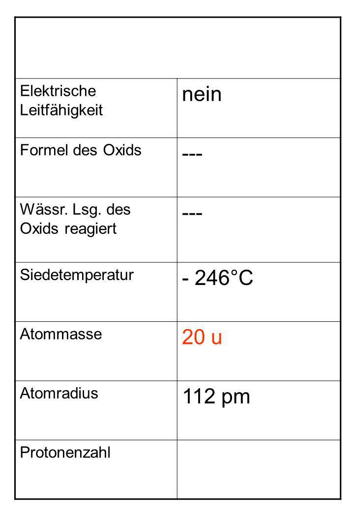 Elektrische Leitfähigkeit nein Formel des Oxids --- Wässr. Lsg. des Oxids reagiert --- Siedetemperatur - 246°C Atommasse 20 u Atomradius 112 pm Proton