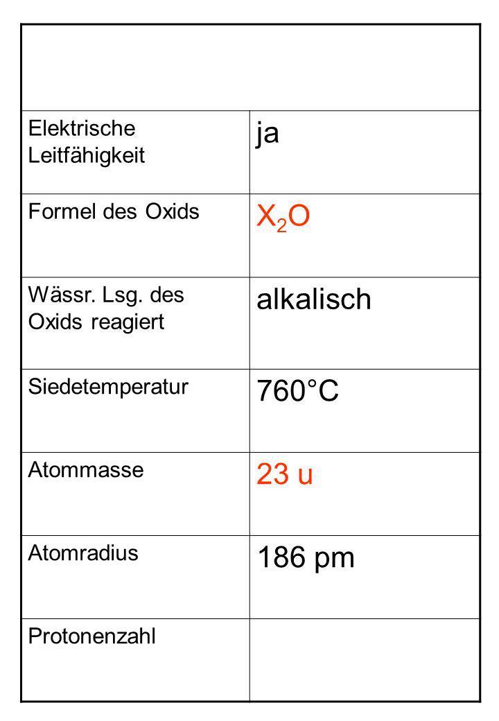 Elektrische Leitfähigkeit ja Formel des Oxids X2OX2O Wässr. Lsg. des Oxids reagiert alkalisch Siedetemperatur 760°C Atommasse 23 u Atomradius 186 pm P