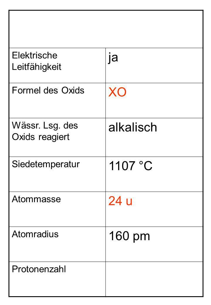 Elektrische Leitfähigkeit ja Formel des Oxids XO Wässr. Lsg. des Oxids reagiert alkalisch Siedetemperatur 1107 °C Atommasse 24 u Atomradius 160 pm Pro