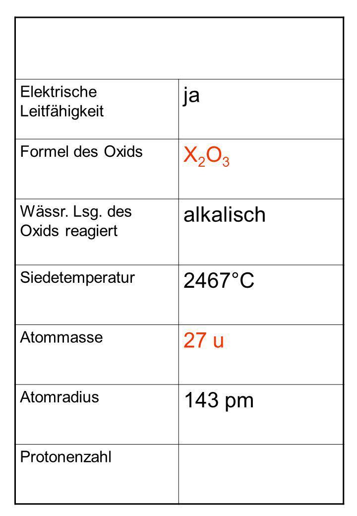 Elektrische Leitfähigkeit ja Formel des Oxids X2O3X2O3 Wässr. Lsg. des Oxids reagiert alkalisch Siedetemperatur 2467°C Atommasse 27 u Atomradius 143 p