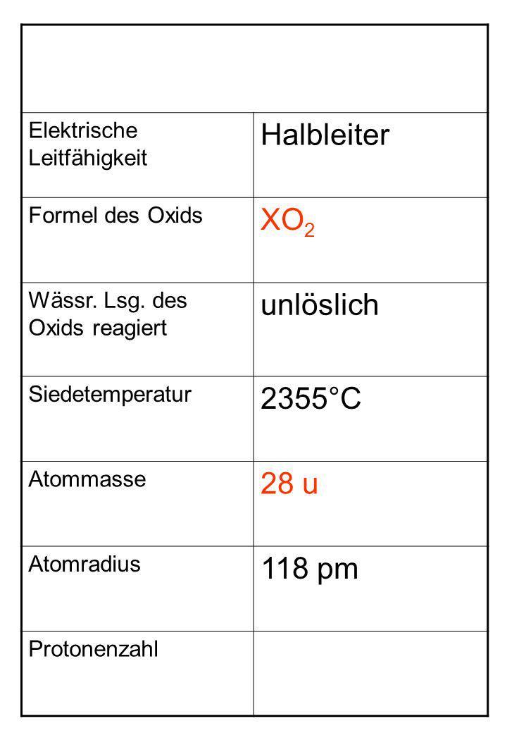 Elektrische Leitfähigkeit Halbleiter Formel des Oxids XO 2 Wässr. Lsg. des Oxids reagiert unlöslich Siedetemperatur 2355°C Atommasse 28 u Atomradius 1