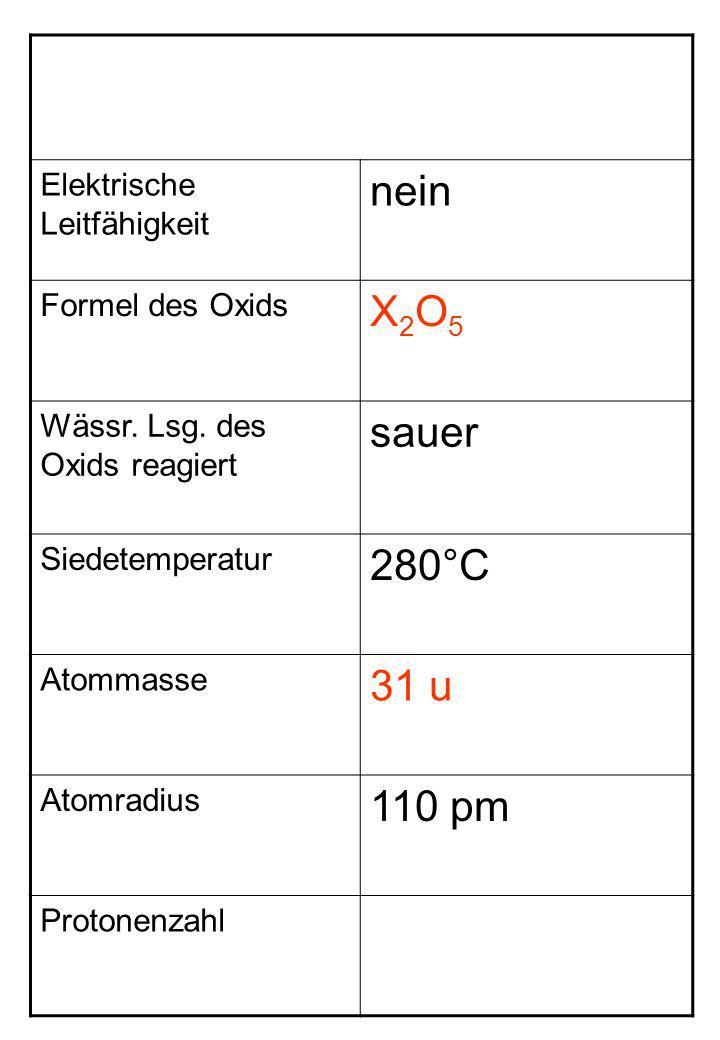Elektrische Leitfähigkeit nein Formel des Oxids X2O5X2O5 Wässr. Lsg. des Oxids reagiert sauer Siedetemperatur 280°C Atommasse 31 u Atomradius 110 pm P