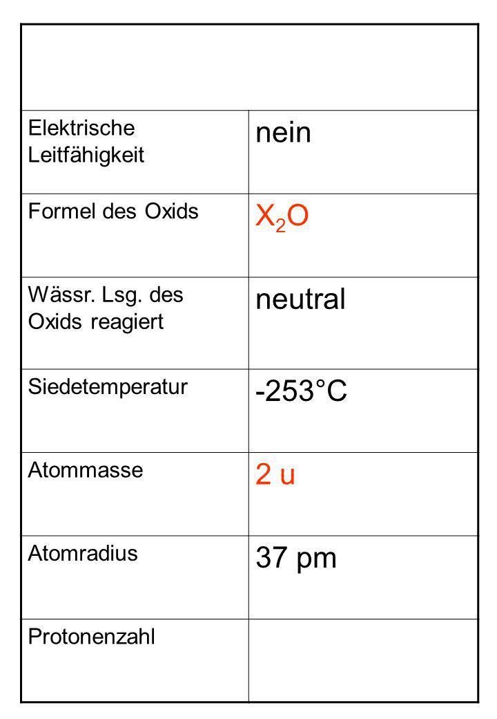 Elektrische Leitfähigkeit nein Formel des Oxids X2OX2O Wässr. Lsg. des Oxids reagiert neutral Siedetemperatur -253°C Atommasse 2 u Atomradius 37 pm Pr