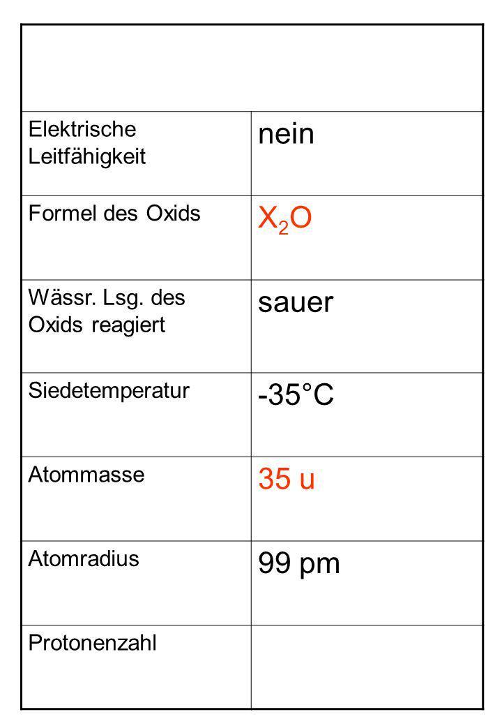 Elektrische Leitfähigkeit nein Formel des Oxids X2OX2O Wässr. Lsg. des Oxids reagiert sauer Siedetemperatur -35°C Atommasse 35 u Atomradius 99 pm Prot
