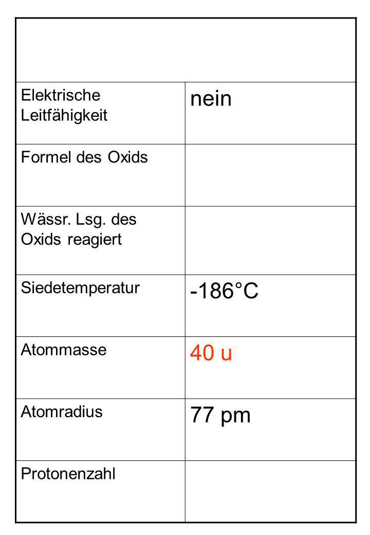 Elektrische Leitfähigkeit nein Formel des Oxids Wässr. Lsg. des Oxids reagiert Siedetemperatur -186°C Atommasse 40 u Atomradius 77 pm Protonenzahl