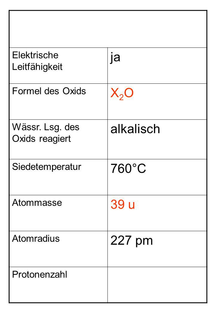 Elektrische Leitfähigkeit ja Formel des Oxids X2OX2O Wässr. Lsg. des Oxids reagiert alkalisch Siedetemperatur 760°C Atommasse 39 u Atomradius 227 pm P