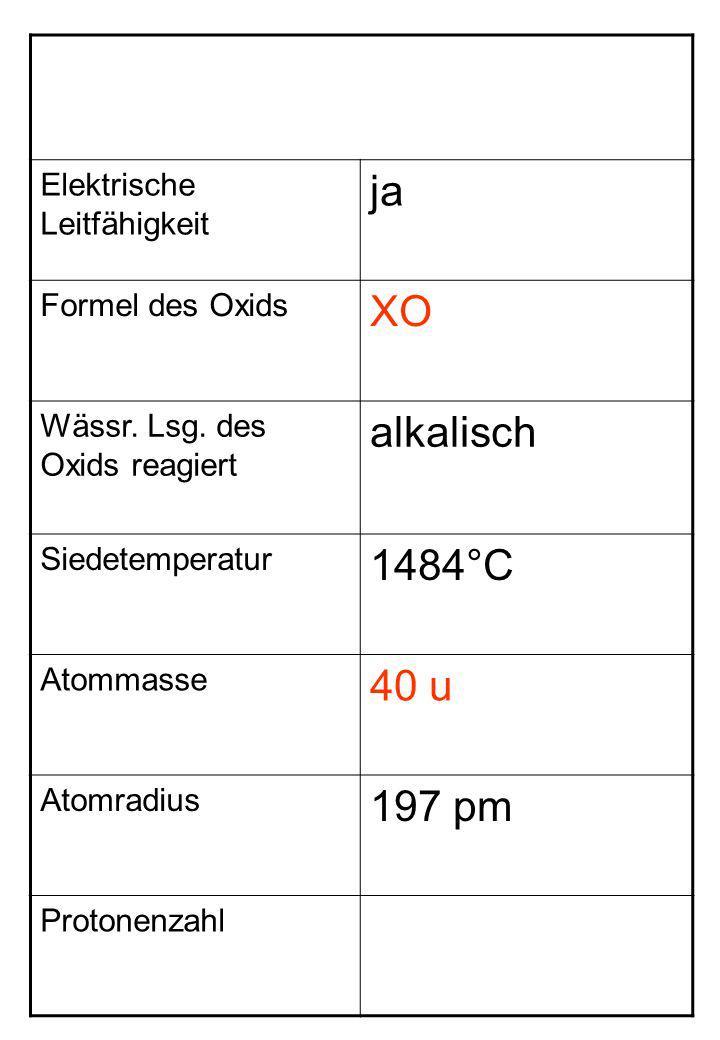 Elektrische Leitfähigkeit ja Formel des Oxids XO Wässr. Lsg. des Oxids reagiert alkalisch Siedetemperatur 1484°C Atommasse 40 u Atomradius 197 pm Prot