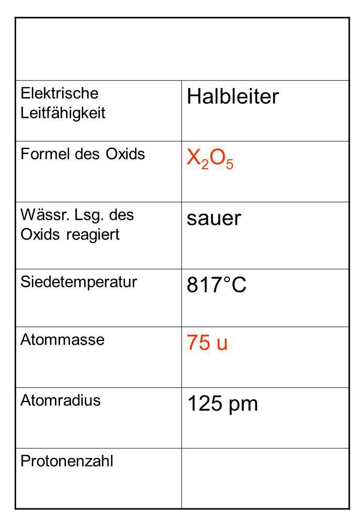 Elektrische Leitfähigkeit Halbleiter Formel des Oxids X2O5X2O5 Wässr. Lsg. des Oxids reagiert sauer Siedetemperatur 817°C Atommasse 75 u Atomradius 12