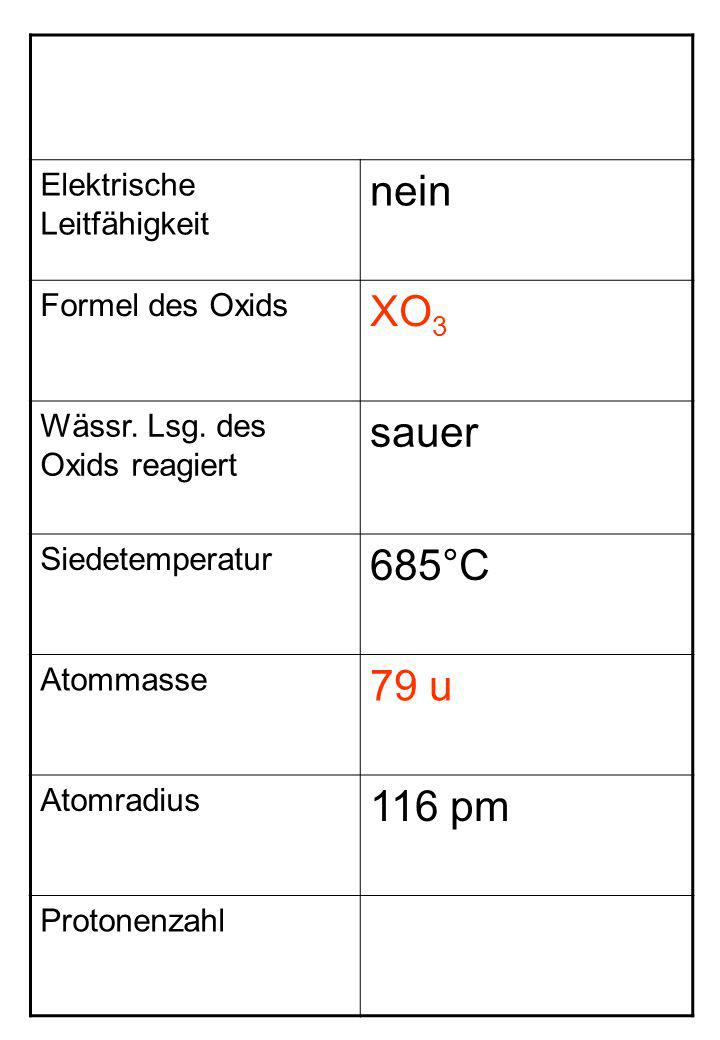Elektrische Leitfähigkeit nein Formel des Oxids XO 3 Wässr. Lsg. des Oxids reagiert sauer Siedetemperatur 685°C Atommasse 79 u Atomradius 116 pm Proto