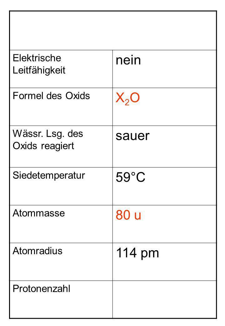 Elektrische Leitfähigkeit nein Formel des Oxids X2OX2O Wässr. Lsg. des Oxids reagiert sauer Siedetemperatur 59°C Atommasse 80 u Atomradius 114 pm Prot