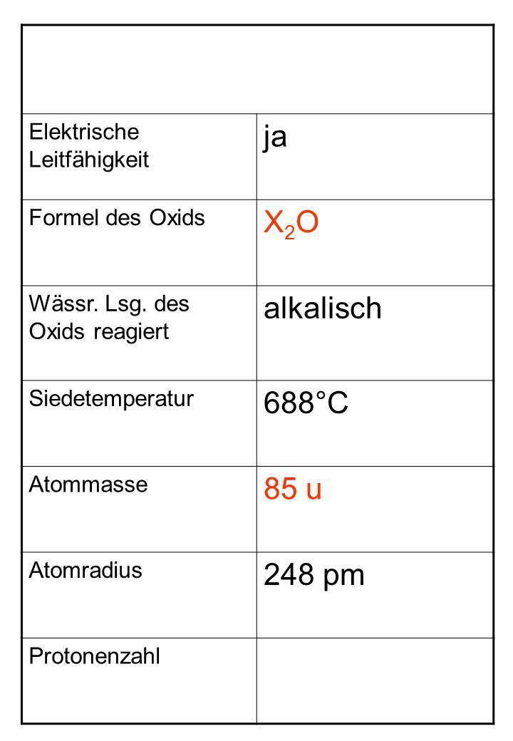 Elektrische Leitfähigkeit ja Formel des Oxids X2OX2O Wässr. Lsg. des Oxids reagiert alkalisch Siedetemperatur 688°C Atommasse 85 u Atomradius 248 pm P