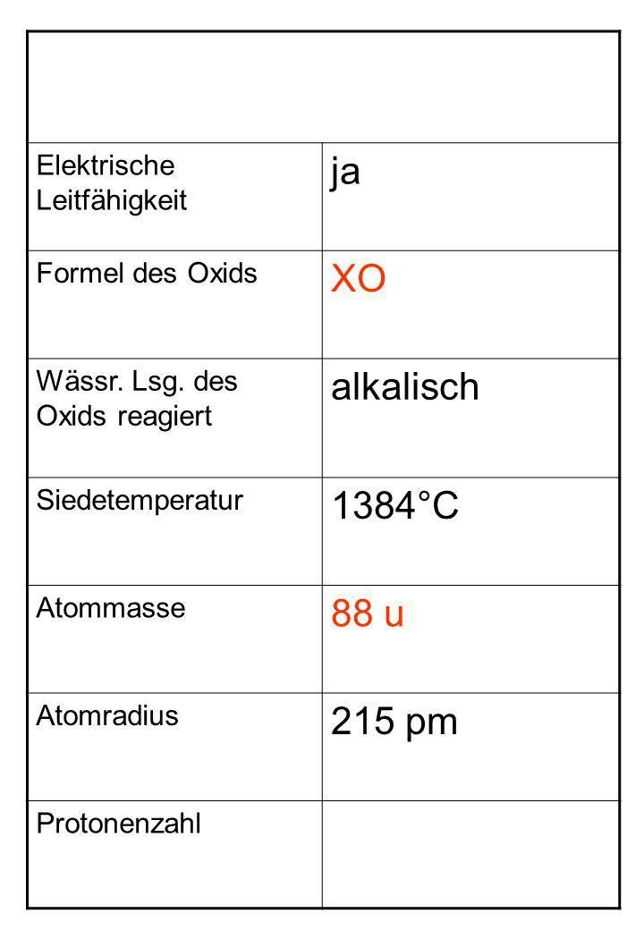 Elektrische Leitfähigkeit ja Formel des Oxids XO Wässr. Lsg. des Oxids reagiert alkalisch Siedetemperatur 1384°C Atommasse 88 u Atomradius 215 pm Prot