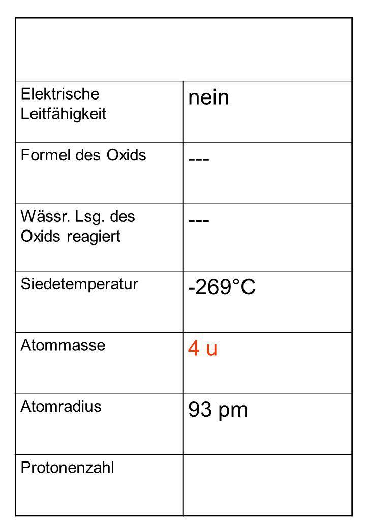 Elektrische Leitfähigkeit nein Formel des Oxids --- Wässr. Lsg. des Oxids reagiert --- Siedetemperatur -269°C Atommasse 4 u Atomradius 93 pm Protonenz