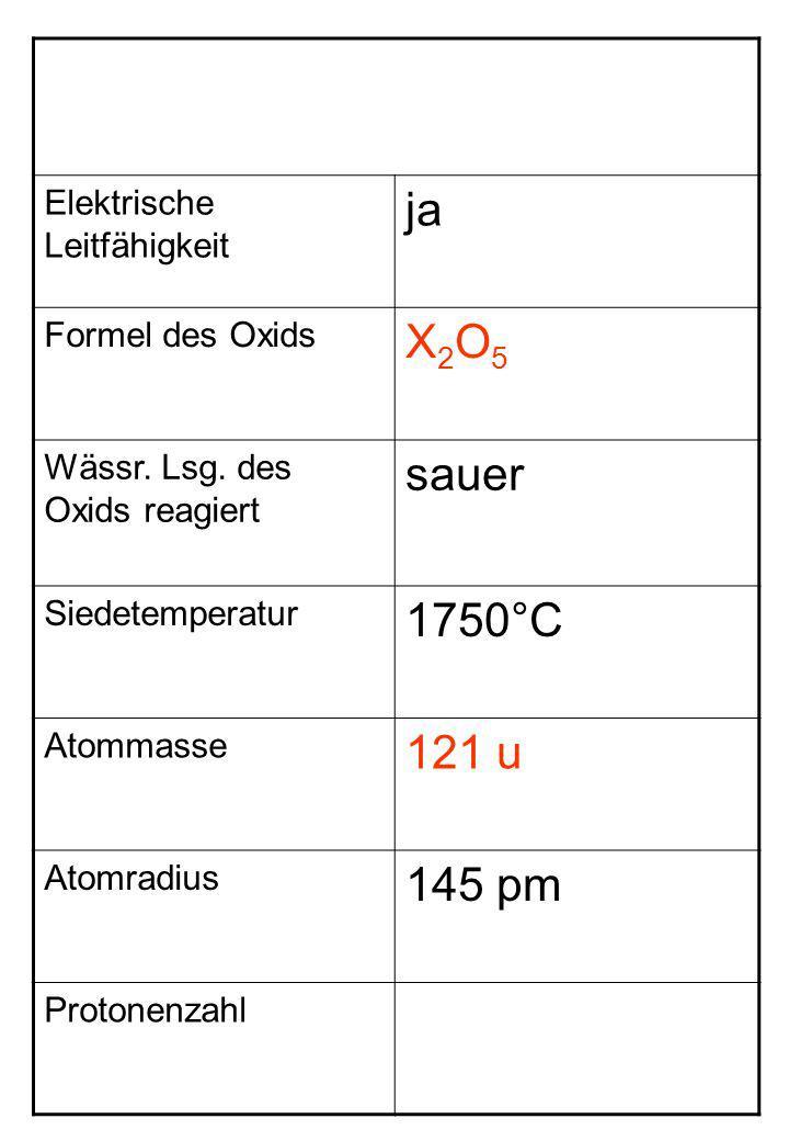 Elektrische Leitfähigkeit ja Formel des Oxids X2O5X2O5 Wässr. Lsg. des Oxids reagiert sauer Siedetemperatur 1750°C Atommasse 121 u Atomradius 145 pm P