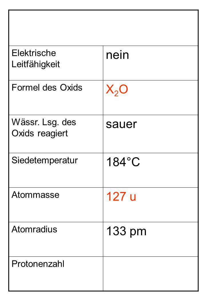 Elektrische Leitfähigkeit nein Formel des Oxids X2OX2O Wässr. Lsg. des Oxids reagiert sauer Siedetemperatur 184°C Atommasse 127 u Atomradius 133 pm Pr