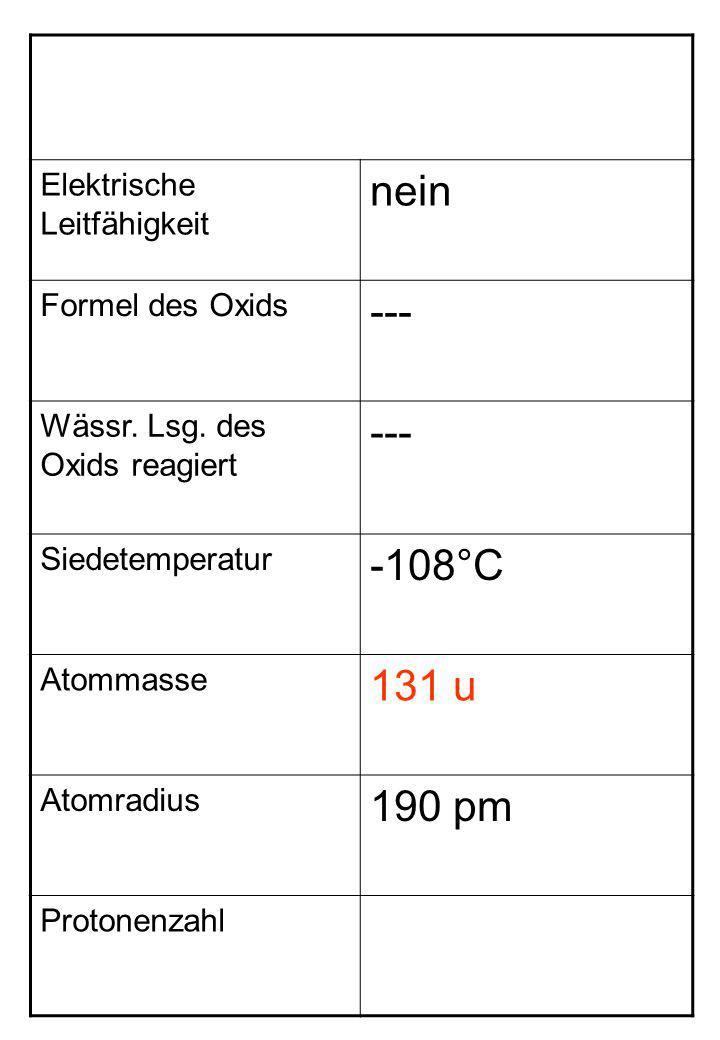 Elektrische Leitfähigkeit nein Formel des Oxids --- Wässr. Lsg. des Oxids reagiert --- Siedetemperatur -108°C Atommasse 131 u Atomradius 190 pm Proton