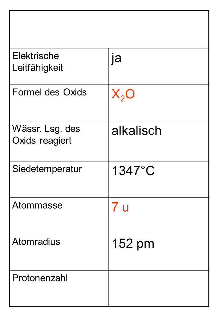 Elektrische Leitfähigkeit ja Formel des Oxids X2OX2O Wässr. Lsg. des Oxids reagiert alkalisch Siedetemperatur 1347°C Atommasse 7 u Atomradius 152 pm P