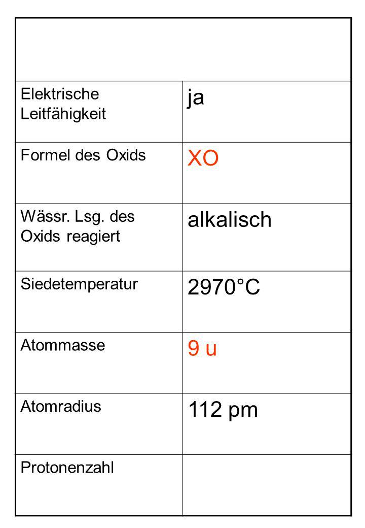 Elektrische Leitfähigkeit ja Formel des Oxids XO Wässr. Lsg. des Oxids reagiert alkalisch Siedetemperatur 2970°C Atommasse 9 u Atomradius 112 pm Proto