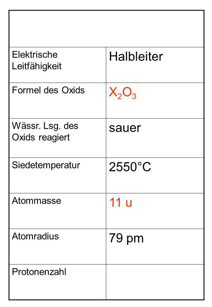 Elektrische Leitfähigkeit Halbleiter Formel des Oxids X2O3X2O3 Wässr. Lsg. des Oxids reagiert sauer Siedetemperatur 2550°C Atommasse 11 u Atomradius 7