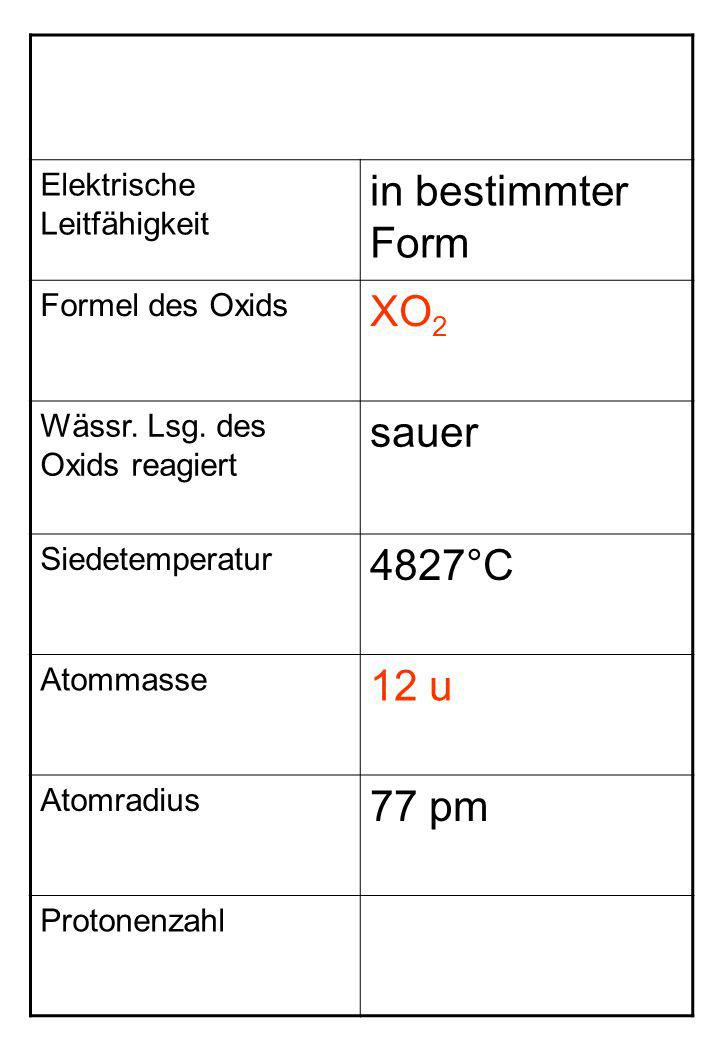 Elektrische Leitfähigkeit in bestimmter Form Formel des Oxids XO 2 Wässr. Lsg. des Oxids reagiert sauer Siedetemperatur 4827°C Atommasse 12 u Atomradi