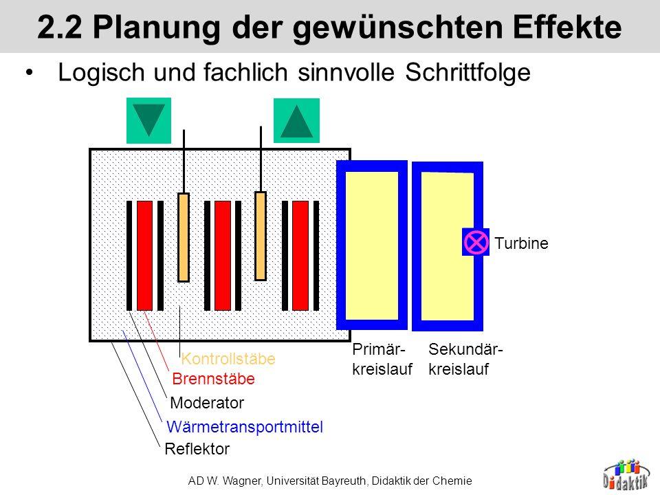 AD W. Wagner, Universität Bayreuth, Didaktik der Chemie 2.2 Planung der gewünschten Effekte Auflösen der Skizze in einzelne Objekte; Bsp. 2 Dampf Eis