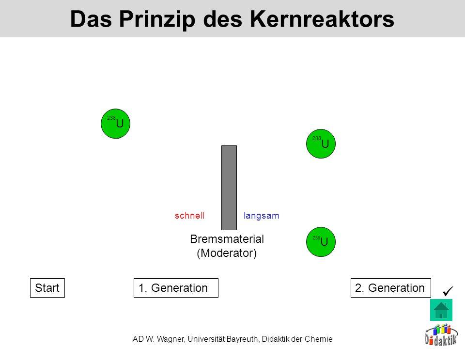 AD W. Wagner, Universität Bayreuth, Didaktik der Chemie Aggregatzustand: Varianten im Vergleich fest (s) flüssig (l) gasförmig (g) erstarren schmelzen