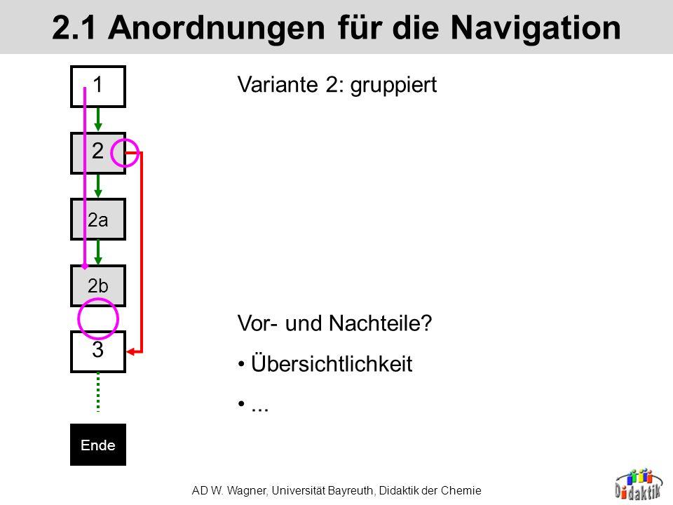 AD W. Wagner, Universität Bayreuth, Didaktik der Chemie 2.1 Anordnungen für die Navigation 1 2 3 Ende 2a 2b Variante 1: linear ergänzt linearer Bereic