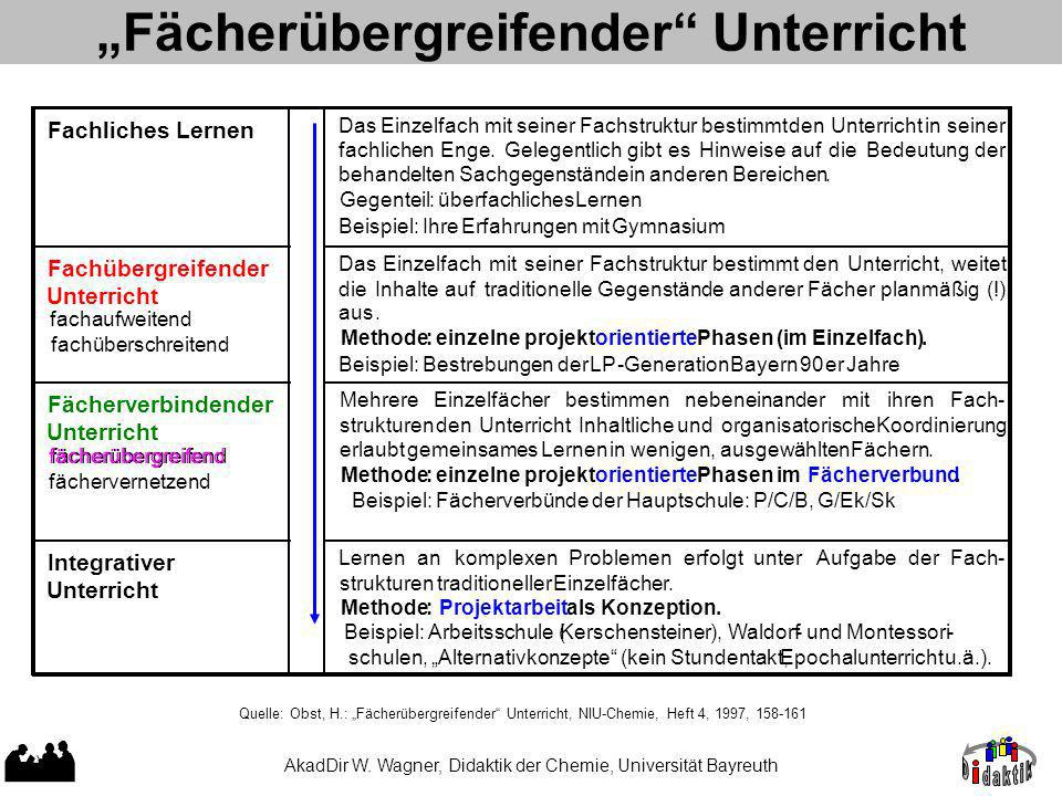 Fächerübergreifender Unterricht AkadDir W.