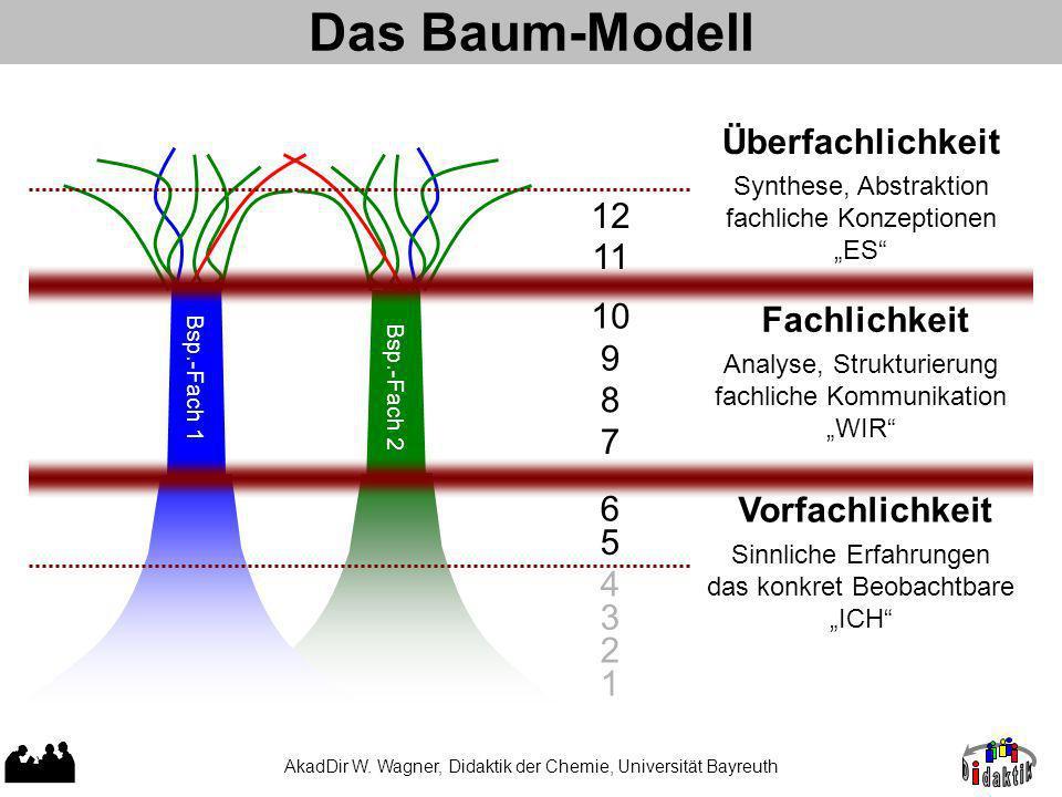 Das Baum-Modell AkadDir W.