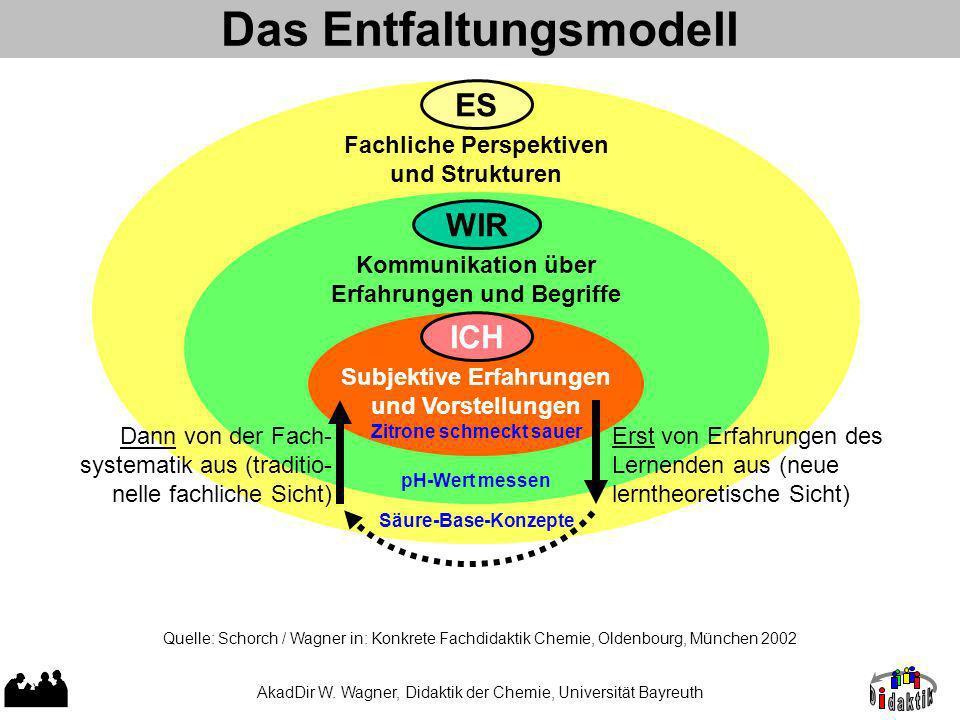 Das Entfaltungsmodell AkadDir W.