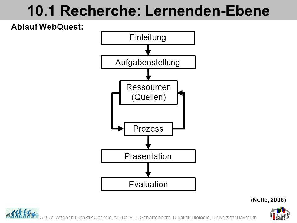 Ablauf WebQuest: 10.1 Recherche: Lernenden-Ebene (Nolte, 2006) AD W. Wagner, Didaktik Chemie, AD Dr. F.-J. Scharfenberg, Didaktik Biologie, Universitä