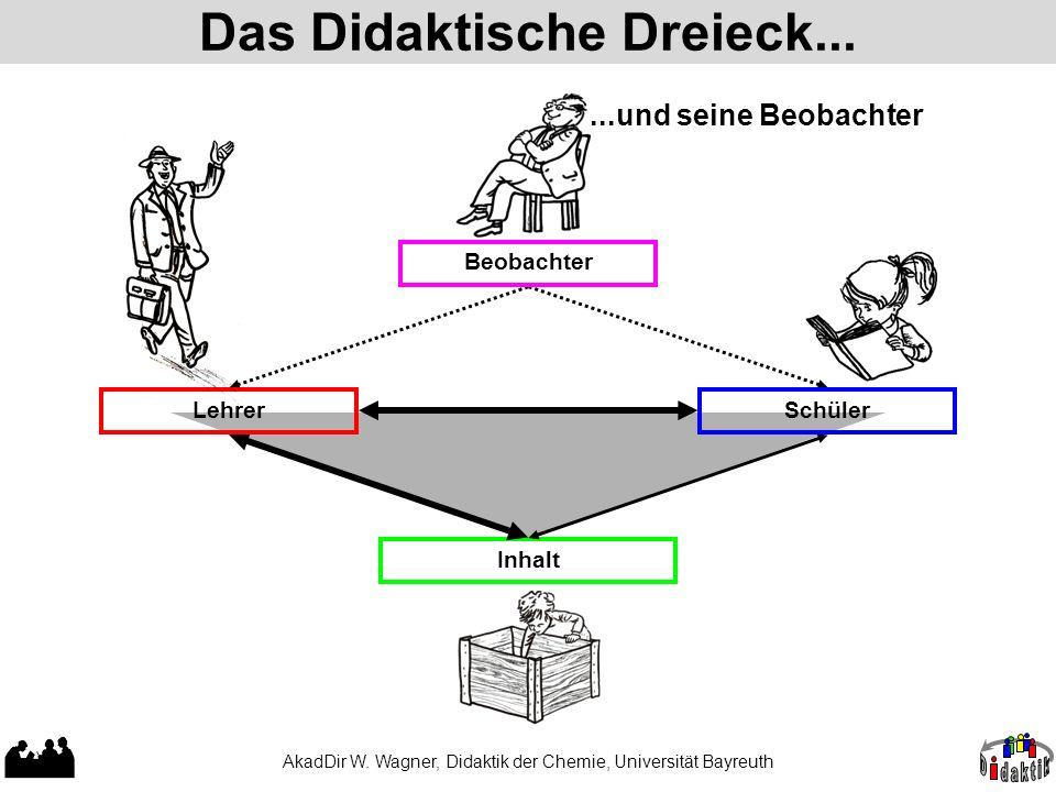 Das Didaktische Dreieck... AkadDir W. Wagner, Didaktik der Chemie, Universität Bayreuth Inhalt LehrerSchüler Beobachter...und seine Beobachter