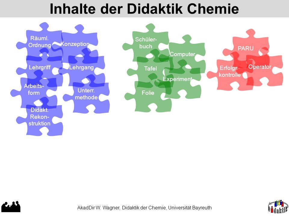 Inhalte der Didaktik Chemie AkadDir W. Wagner, Didaktik der Chemie, Universität Bayreuth Lehrgriff Räuml. Ordnung Arbeits- form Didakt. Rekon- strukti