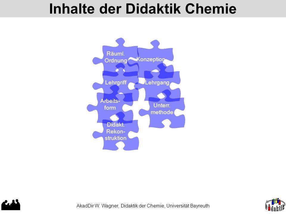 Inhalte der Didaktik Chemie AkadDir W.