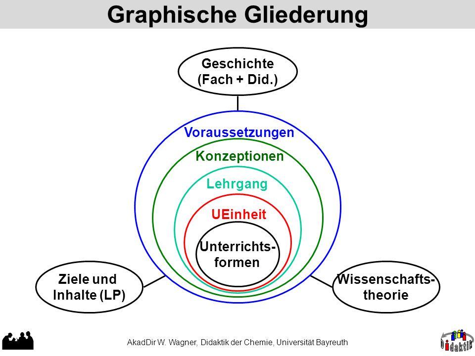 AkadDir W. Wagner, Didaktik der Chemie, Universität Bayreuth Graphische Gliederung UEinheit Unterrichts- formen LehrgangKonzeptionen Voraussetzungen Z