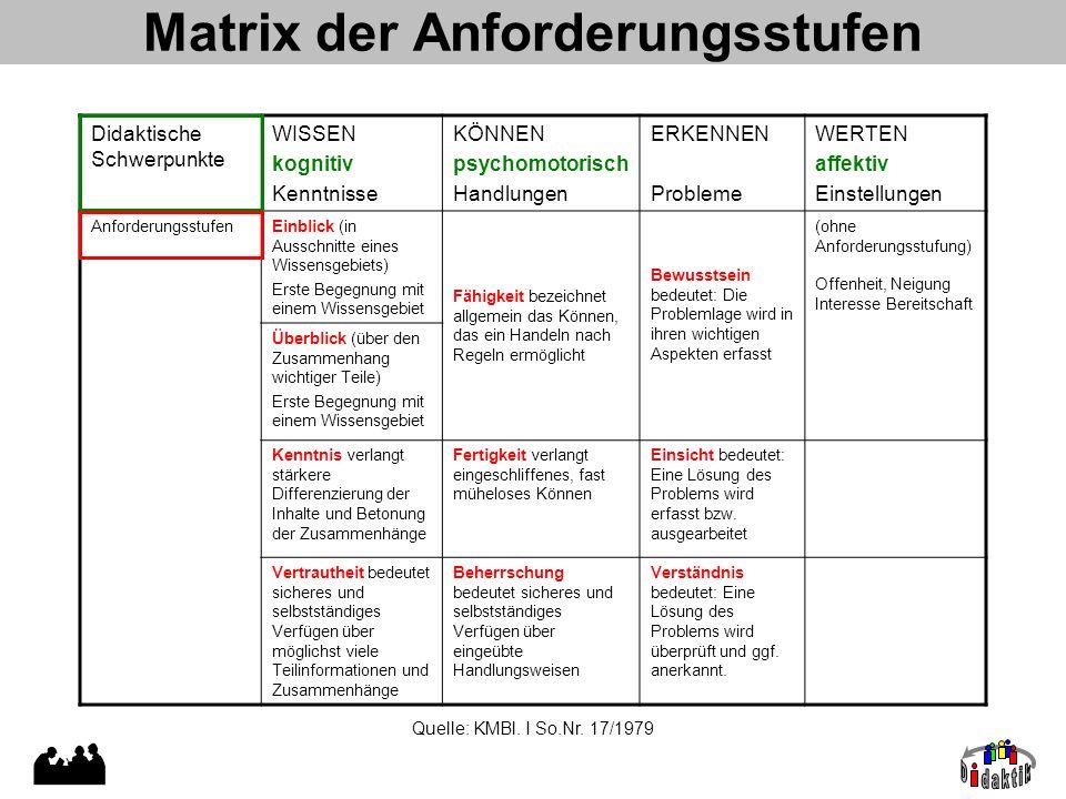 Matrix der Anforderungsstufen Didaktische Schwerpunkte WISSEN kognitiv Kenntnisse KÖNNEN psychomotorisch Handlungen ERKENNEN Probleme WERTEN affektiv