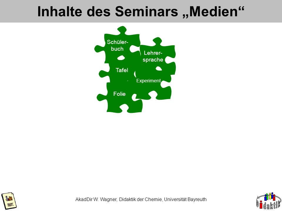 Inhalte des Seminars Medien AkadDir W. Wagner, Didaktik der Chemie, Universität Bayreuth Tafel Folie Experiment Lehrer- sprache Schüler- buch