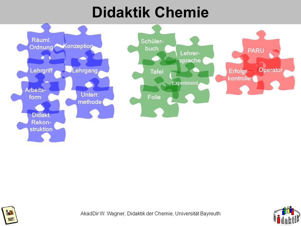 Didaktik Chemie AkadDir W. Wagner, Didaktik der Chemie, Universität Bayreuth Lehrgriff Räuml. Ordnung Arbeits- form Didakt. Rekon- struktion Unterr. m