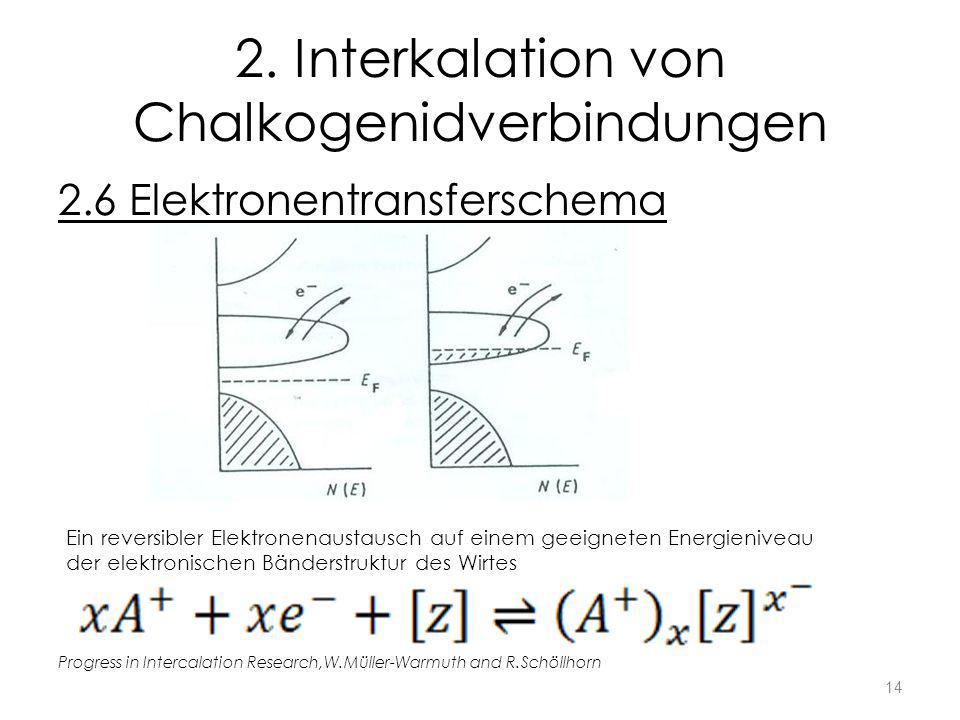 2. Interkalation von Chalkogenidverbindungen 2.6 Elektronentransferschema Progress in Intercalation Research,W.Müller-Warmuth and R.Schöllhorn Ein rev