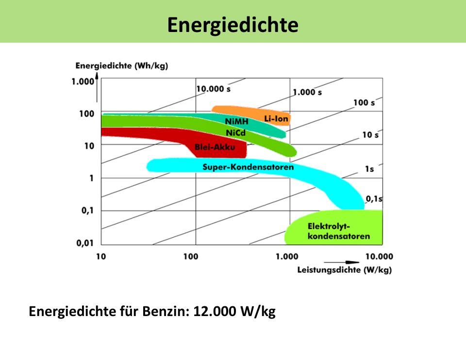 Energiedichte Energiedichte für Benzin: 12.000 W/kg