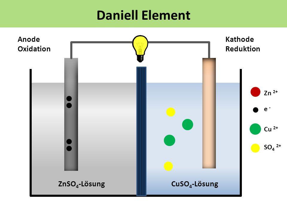 Daniell Element e - Kathode Reduktion Anode Oxidation ZnSO 4 -LösungCuSO 4 -Lösung Zn 2+ Cu 2+ SO 4 2+