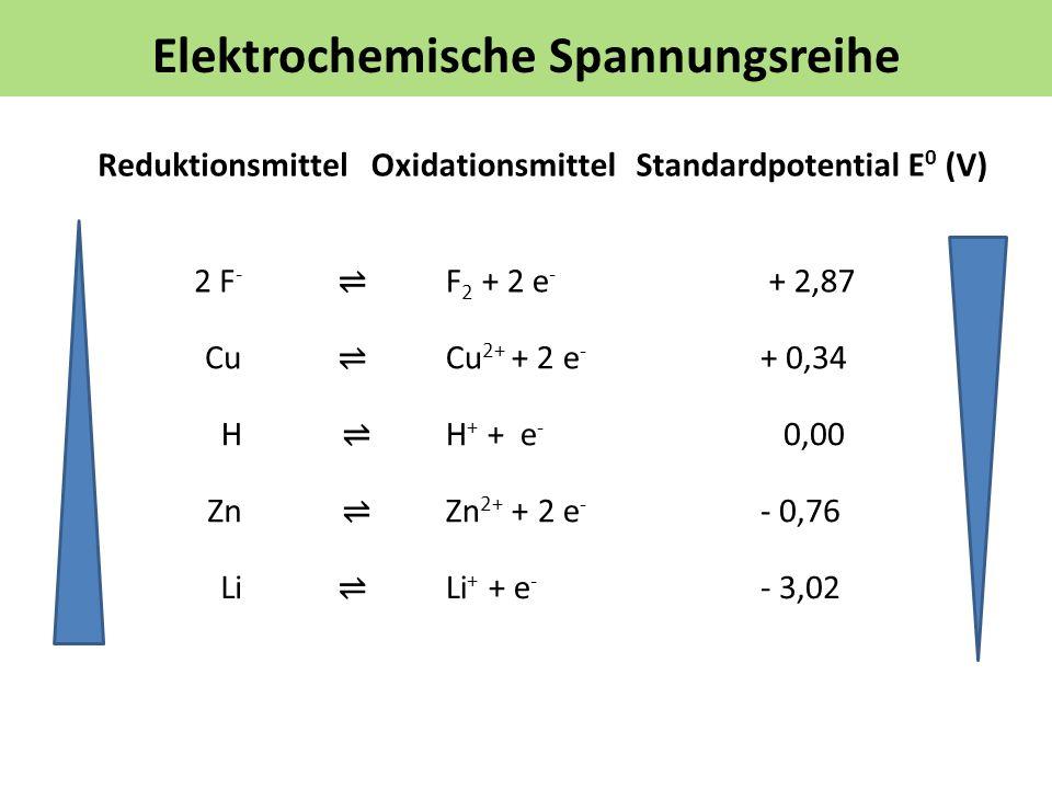 Elektrochemische Spannungsreihe ReduktionsmittelStandardpotential E 0 (V)Oxidationsmittel Cu F 2 + 2 e - + 2,872 F - Cu 2+ + 2 e - + 0,34 ZnZn 2+ + 2