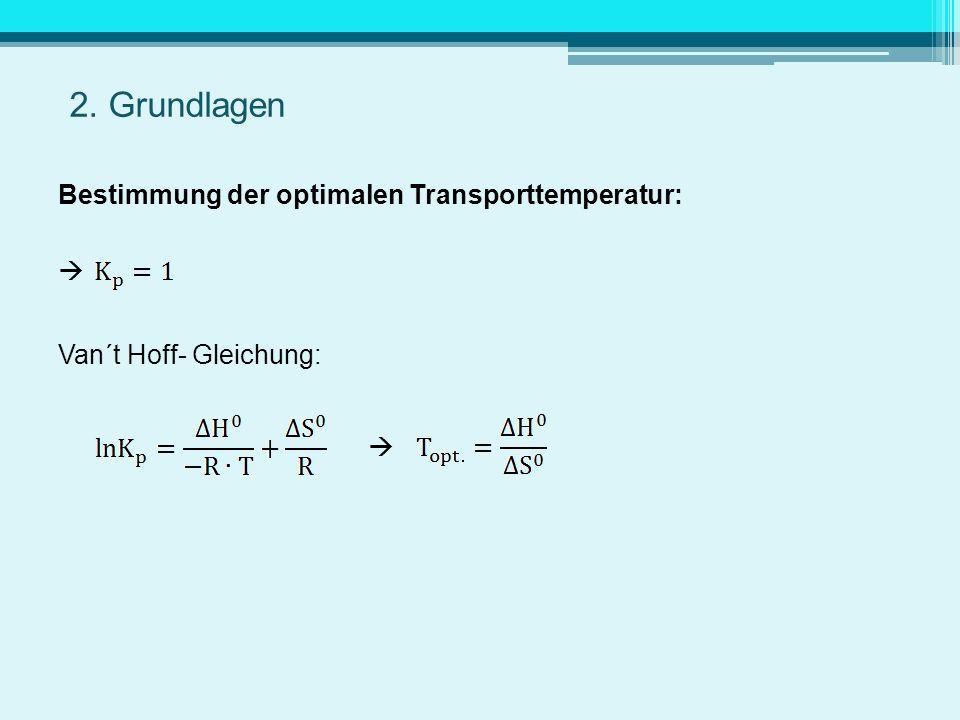 2. Grundlagen Bestimmung der optimalen Transporttemperatur: Van´t Hoff- Gleichung: