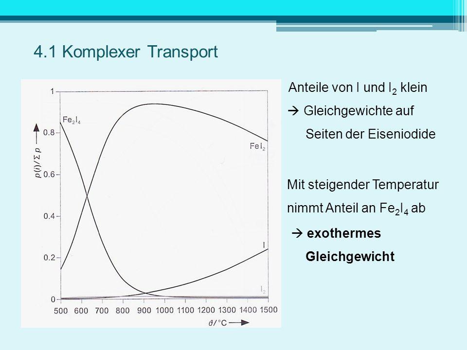 Anteile von I und I 2 klein Gleichgewichte auf Seiten der Eiseniodide Mit steigender Temperatur nimmt Anteil an Fe 2 I 4 ab exothermes Gleichgewicht 4