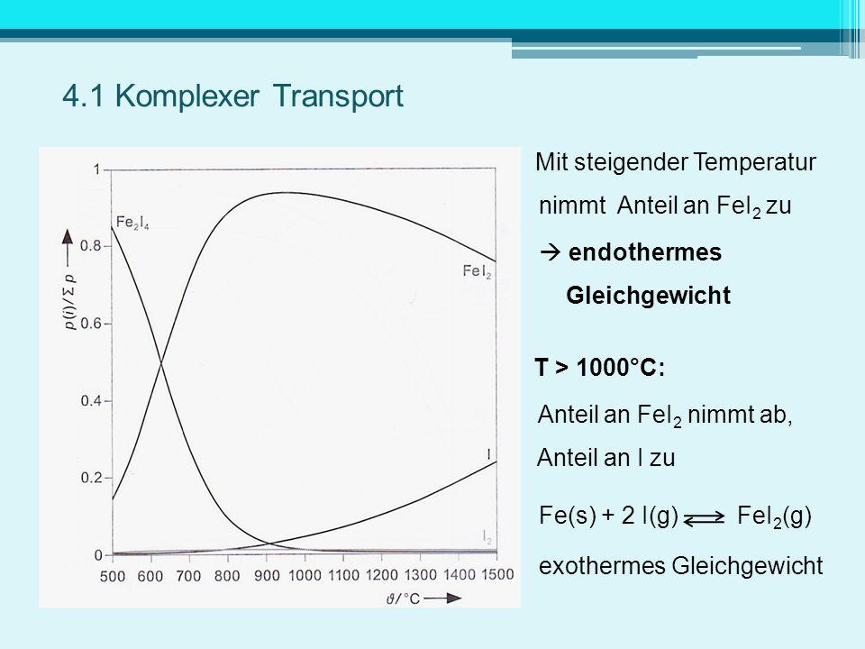 Mit steigender Temperatur nimmt Anteil an FeI 2 zu endothermes Gleichgewicht T > 1000°C: Anteil an FeI 2 nimmt ab, Anteil an I zu Fe(s) + 2 I(g) FeI 2