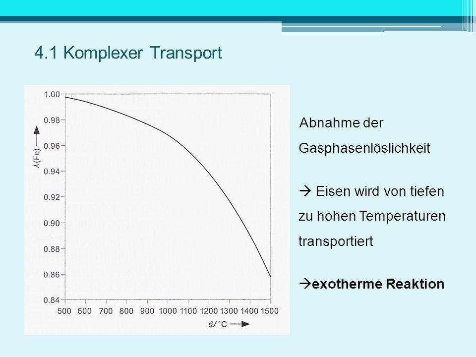 Abnahme der Gasphasenlöslichkeit Eisen wird von tiefen zu hohen Temperaturen transportiert exotherme Reaktion 4.1 Komplexer Transport