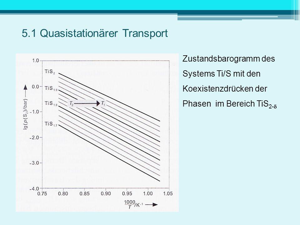 Zustandsbarogramm des Systems Ti/S mit den Koexistenzdrücken der Phasen im Bereich TiS 2- Senkenbodenkörper: TiS 1,933 5.1 Quasistationärer Transport